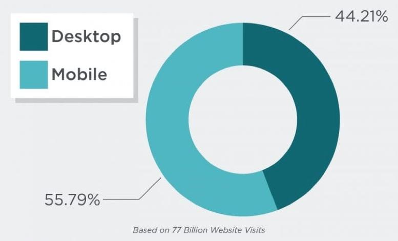 mobile usage statistics chart
