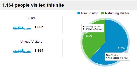 new vs returning visitors